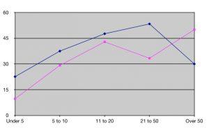 Grab volunteering graph